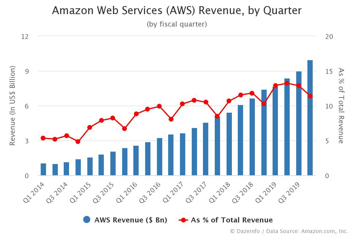 Amazon Web Services Revenue by Quarter