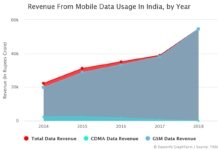 Annual Revenue From Mobile Data Usage In India