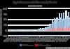 Apple Revenue vs Net Income by Quarter