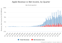 Apple Revenue vs Net Income by Quarter