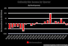 GoDaddy Net Income by Quarter