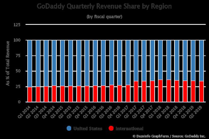 GoDaddy Quarterly Revenue Share by Region