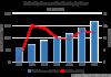 GoDaddy Revenue by Year