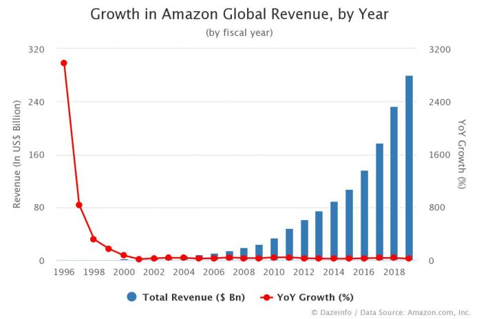 Growth in Amazon Revenue by Year