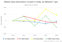 Mobile Data Subscribers Growth in India by Network Type