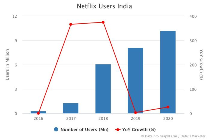 Netflix users in India