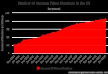 Amazon US Prime Members
