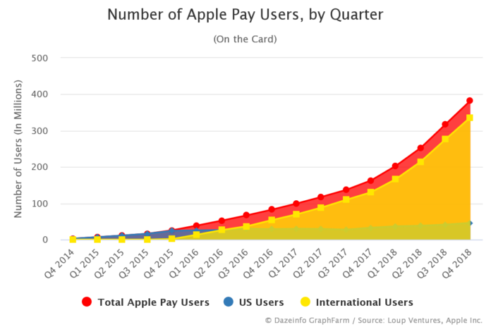 Number of Apple Pay Users by Quarter
