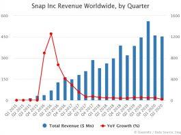 Snap Revenue by Quarter Q2 2020