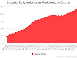Snapchat Daily Active Users Worldwide