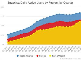 Snapchat Daily Active Users by Region by Quarter