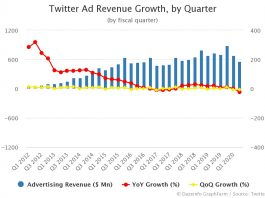 Twitter Ad Revenue Growth by Quarter Q2 2020