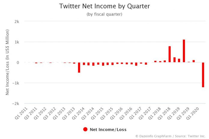 Twitter Net Income by Quarter Q2 2020
