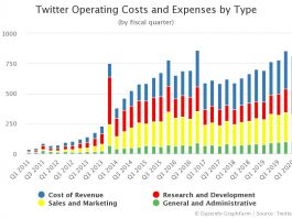 Twitter Operating Costs and Expenses by Type Q2 2020