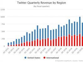 Twitter Quarterly Revenue by Region Q2 2020