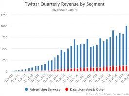 Twitter Quarterly Revenue by Segment Q2 2020