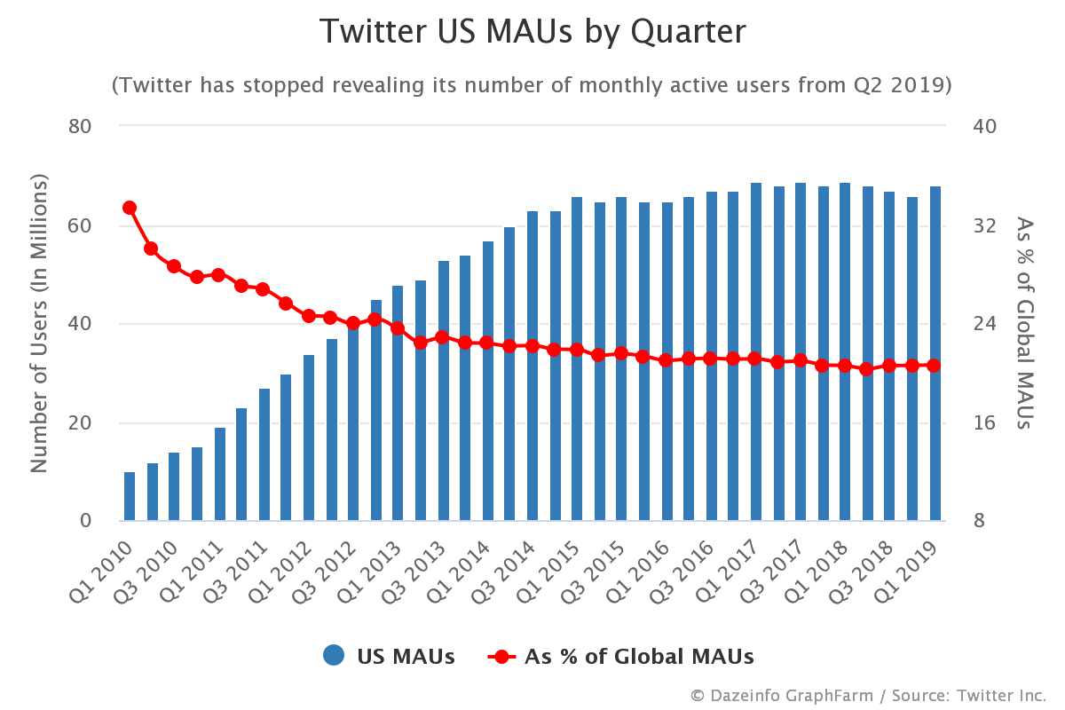 Twitter US MAUs by Quarter