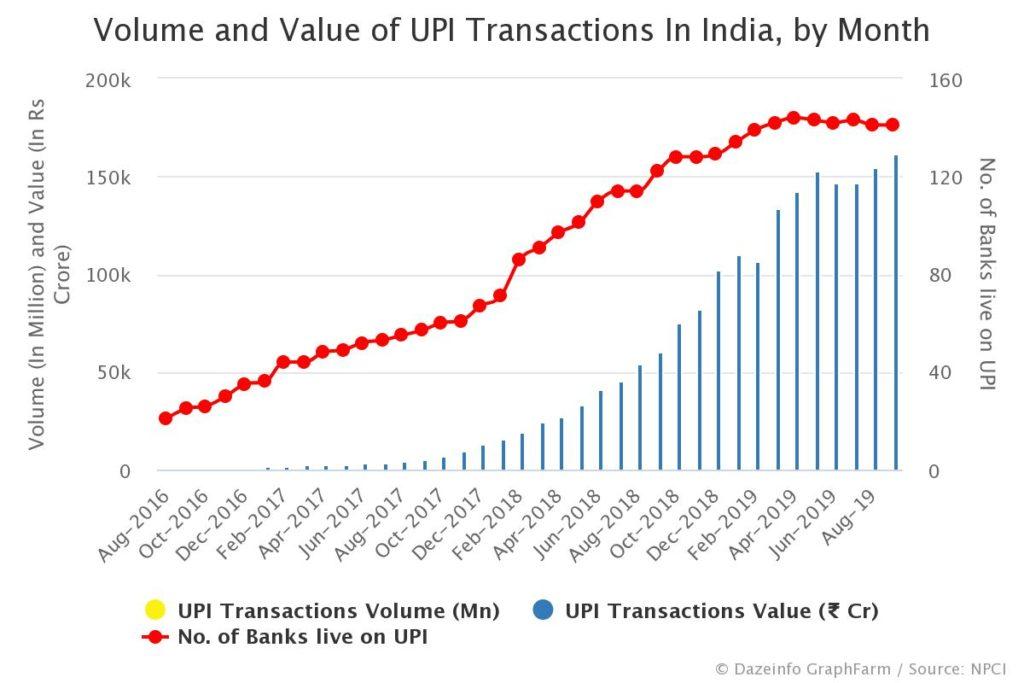 UPI transactions india