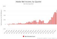 Adobe Net Income by Quarter