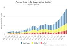 Adobe Quarterly Revenue by Region
