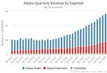 Adobe Quarterly Revenue by Segment