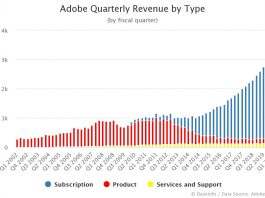 Adobe Quarterly Revenue by Type