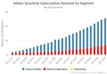 Adobe Quarterly Subscription Revenue by Segment