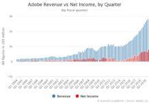 Adobe Revenue and Net Income by Quarter