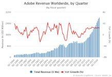 Adobe Revenue by Quarter