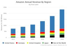Amazon Annual Revenue By Region