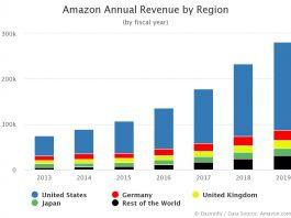 Amazon Annual Revenue by Region