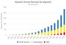 Amazon Annual Revenue by Segment