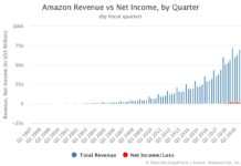 Amazon Revenue and Net Income by Quarter