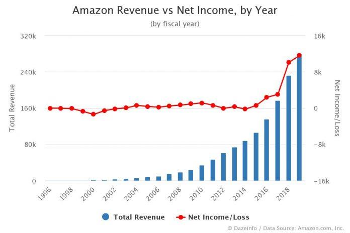 Amazon Revenue vs Net Income by Year