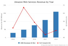 Amazon Web Services Revenue by Year