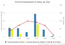 FinTech Investment in India by Year
