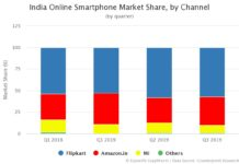 India Online Smartphone Market Share by Channel