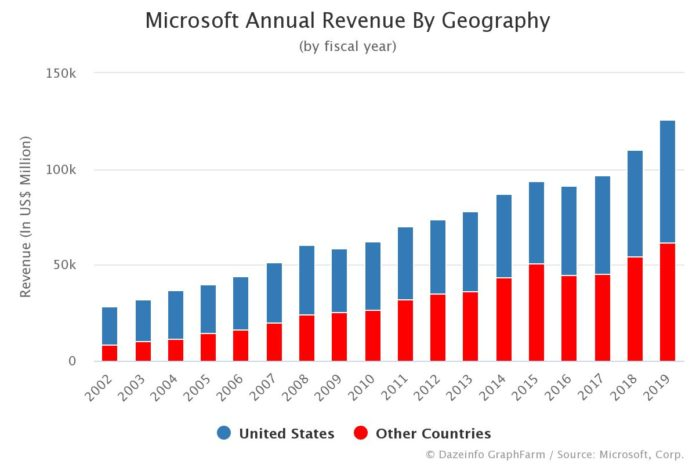 Microsoft Annual Revenue By Geography