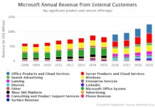 Microsoft Products and Services Revenue from external customers