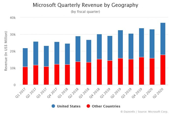 Microsoft Quarterly Revenue by Geography
