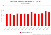 Microsoft Windows Revenue by Quarter