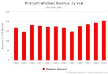 Microsoft Windows Revenue by Year