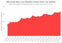 Microsoft Xbox Live Monthly Active Users by Quarter