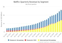 Netflix Quarterly Revenue by Segment