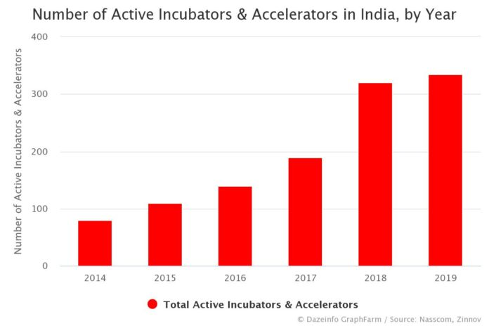 Number of Active Incubators & Accelerators in India, by Year