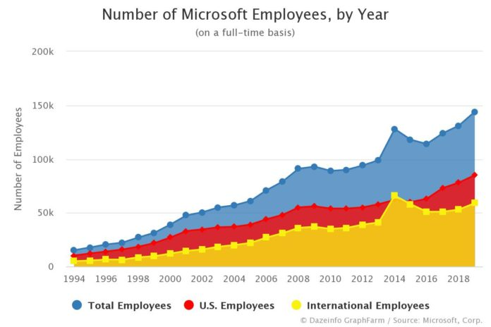 Number of Microsoft Employees by Year