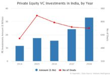 Private Equity VC Investments In India, by Year