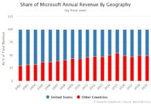 Share of Microsoft Annual Revenue By Geography