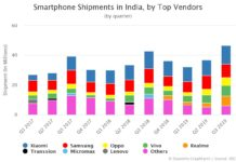 Smartphone Shipments in India by Top Vendors