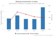 Startup Investments in India